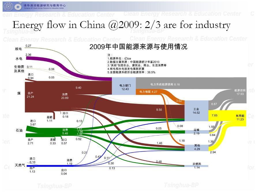 Energy Flow Chart Ibovnathandedecker