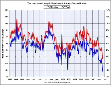 Graph of nominal and real retail sales.