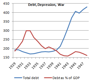 Debt, Depression, War