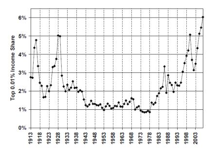 Saez Income Inequality, via Krugman