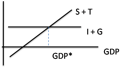 S + T = I + G