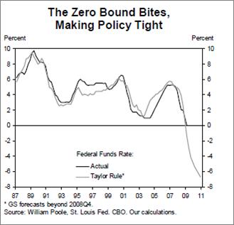 La courbe du graphique indique que le taux d'intérêt aurait dû être abaissé jusqu'à -7 % si la limite du 0 % pouvait être franchie