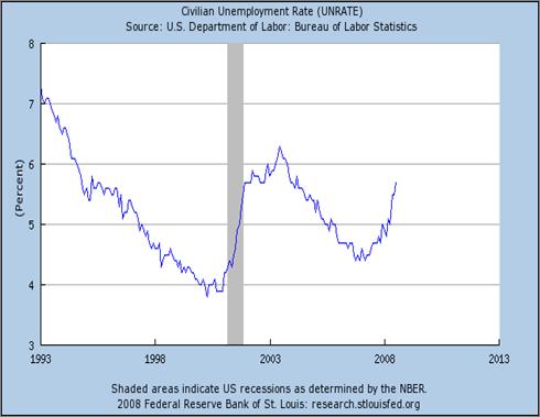 Krugman Employment Chart