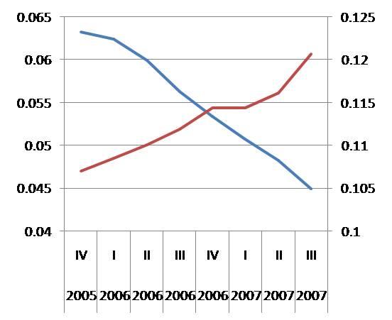 exports vs. housing