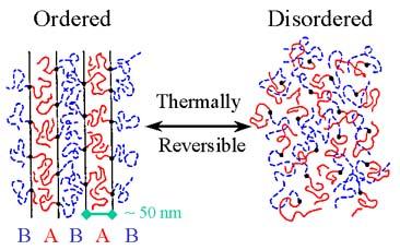Bulk Block Copolymers - Polymer Research Laboratory