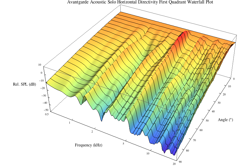 3d3a lab at princeton university avantgarde acoustic solo h waterfall plot q1 ccuart Image collections