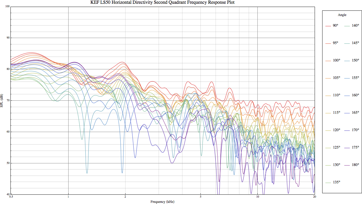 kef ls50 frequency response. kef ls50 h freq resp plot q2 kef ls50 frequency response