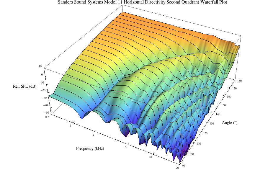 3d3a lab at princeton university sanders sound systems model 11 h waterfall plot q2 ccuart Image collections