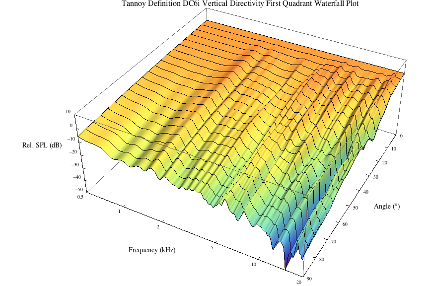 3d3a lab at princeton university tannoy definition dc6i v waterfall plot q1 frontal positive angles ccuart Images