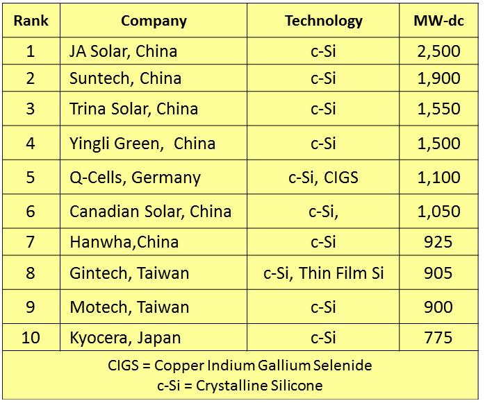 China Energy Group