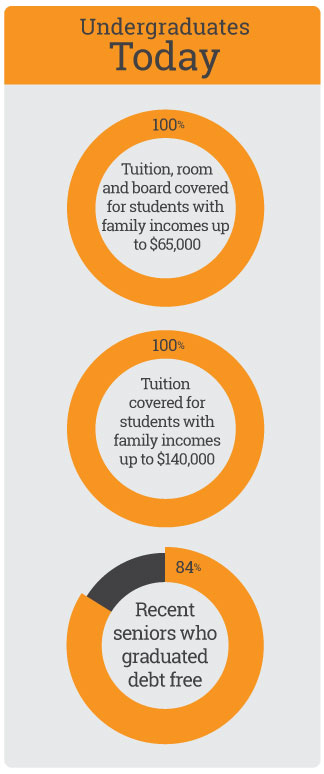 """Undergraduates today: 100% Tuition, room and board covered for students with family incomes up to $65,000; 100% Tuition covered for students with family incomes up to $140,000; 84% Recent seniors who graduated debt free."""