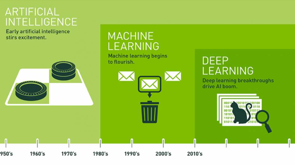 Infographic showing timeline from artificial intelligence to machine learning to deep learning from the 1950s to the 2010s
