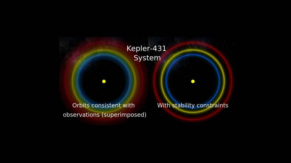 image contrasting orbits consistent with observations (superimposed) and With stability constraints in the Kepler-431 System