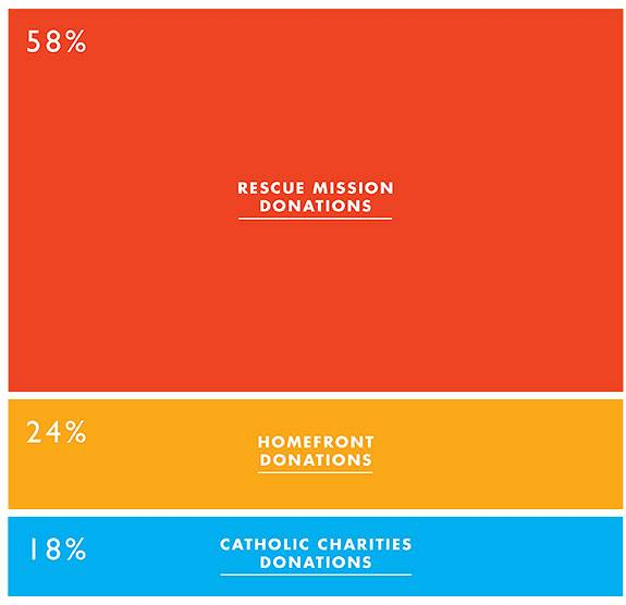 Sandy relief percentages