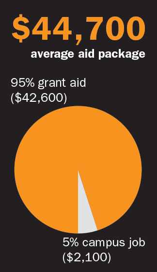 Average aid package is $44,700. 95% of this ($42,600) is grant aid and 5% (2,100) is through a campus job.