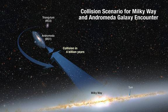 Senior Thesis Dayton Martindale Collision Scenario for Milky Way and Andromeda Galaxy Encounter