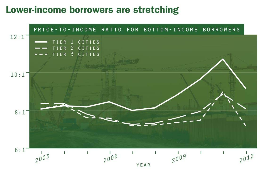 Lower-income borrowers are stretching