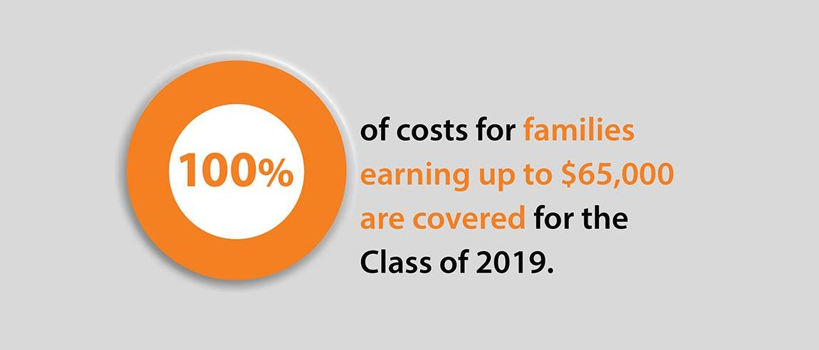 "Financial Aid Social Media Campaign graphic ""100% of costs for families earning up to $65,000 are covered for the Class of 2019."""