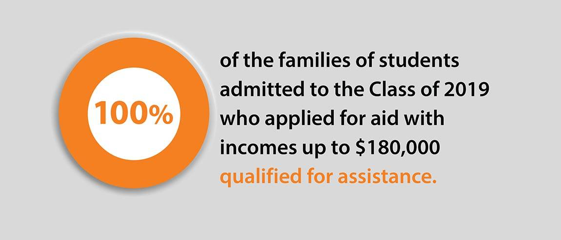 "Financial Aid Social Media Campaign graphics ""100% of the families of students admitted to the Class of 2019 who applied for aid with incomes up to $180,000 qualified for assistance."""