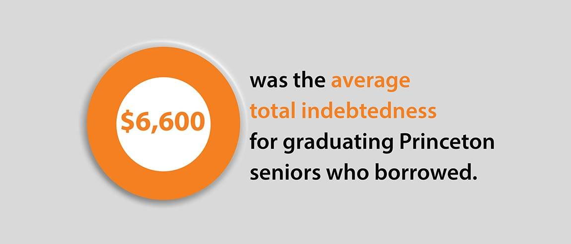 "Financial Aid Social Media Campaign graphic ""$6,600 was the average total indebtedness for graduating Princeton seniors who borrowed."""