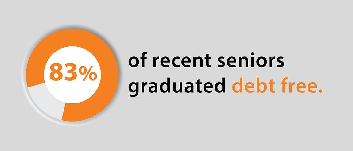 "Financial Aid Social Media Campaign graphic ""83% of recent seniors graduated debt free."""