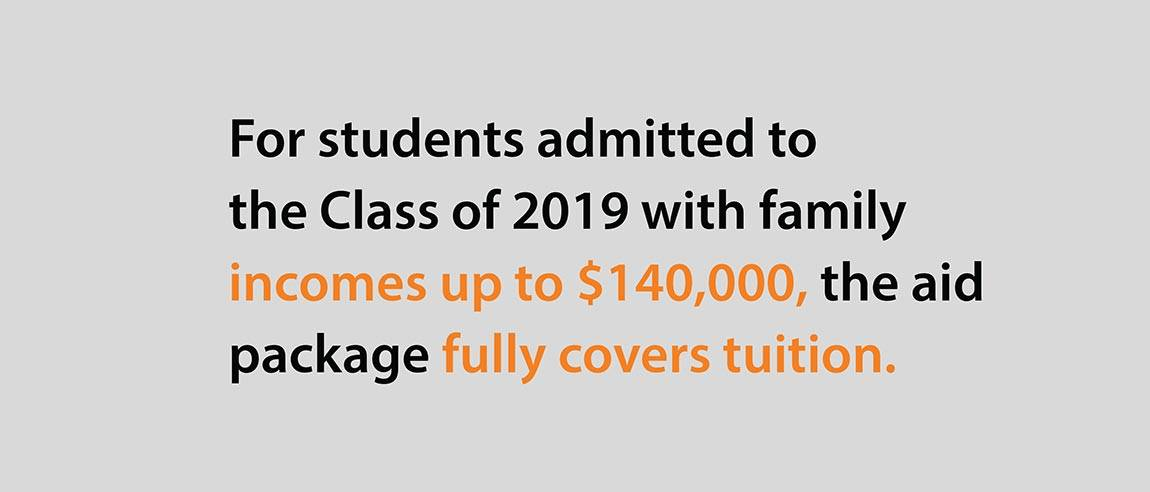 "Financial Aid Social Media Campaign graphics ""For students admitted to the Class of 2019 with family incomes up to $140,000, the aid package fully covers tuition."""