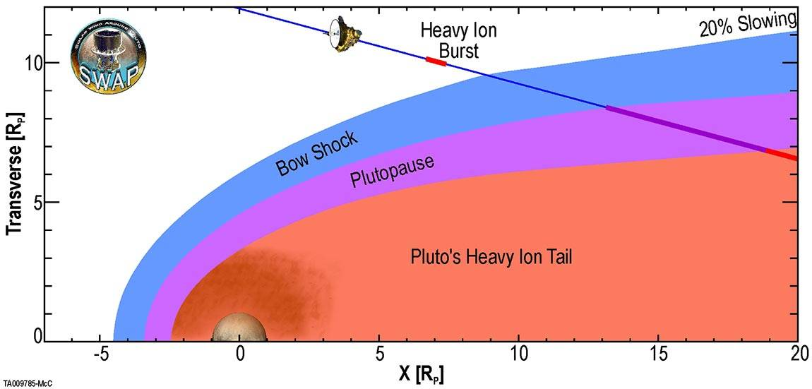 Graph showing interaction of Pluto with the solar wind
