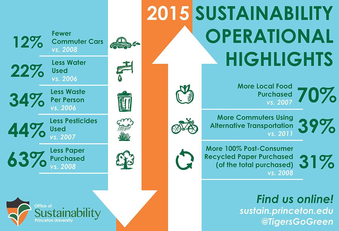 Sustainability achievements graphic