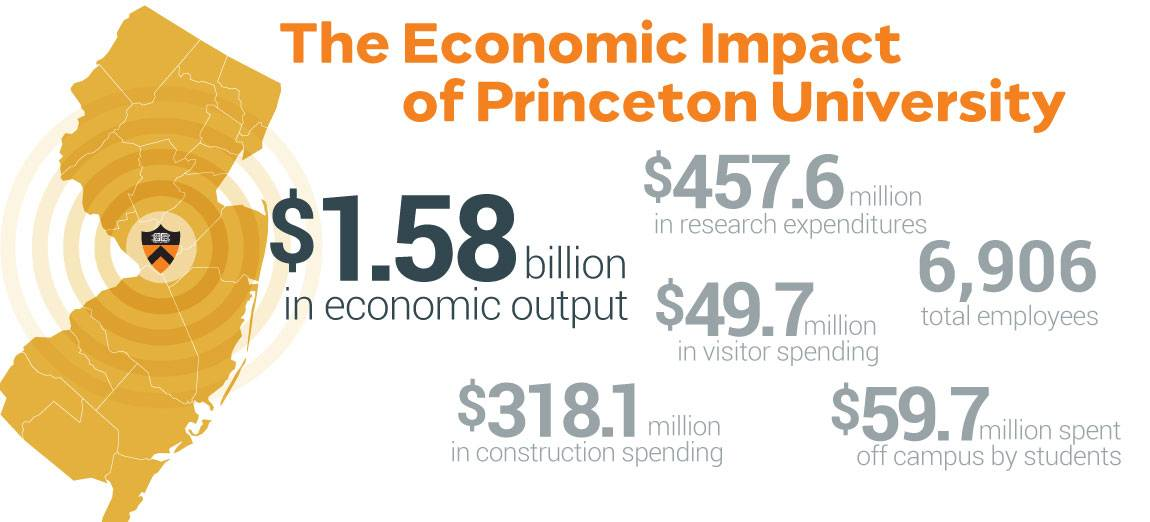 """The Economic Impact of Princeton University: $1.58 billion in economic output; $457.6 million in research expenditures; $49.7 million in visitor spending; $318.1 million in construction spending; $59.7 million spent off campus by students; 6,906 employees"""