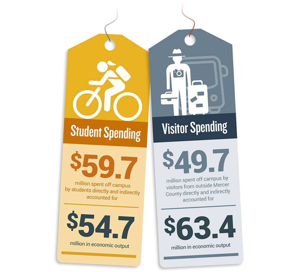 """Visitor Spending: $49.7 million spent off campus by visitors from outside Mercer County directly and indirectly accounted for $63.4 million in economic output;  Student Spending: $59.7 million spent off campus by students directly and indirectly accounted for $54.7 million in economic output"""