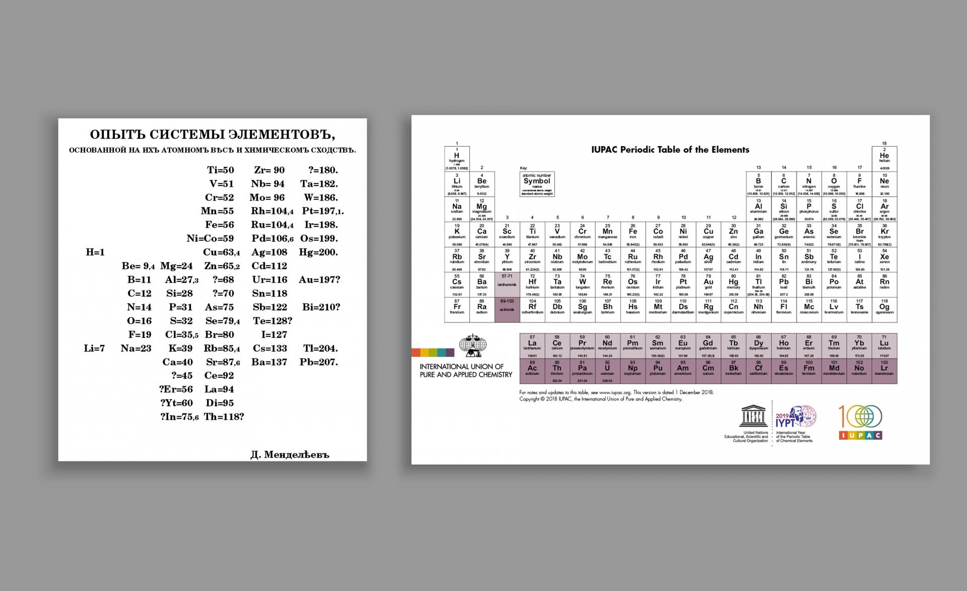 Comparison with Mendeleev's table of elements beside the current periodic table of elements