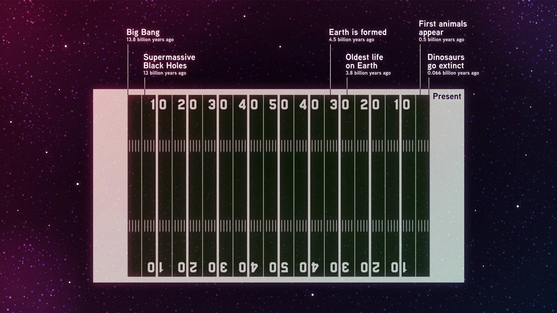 The history of the universe represented as a football field