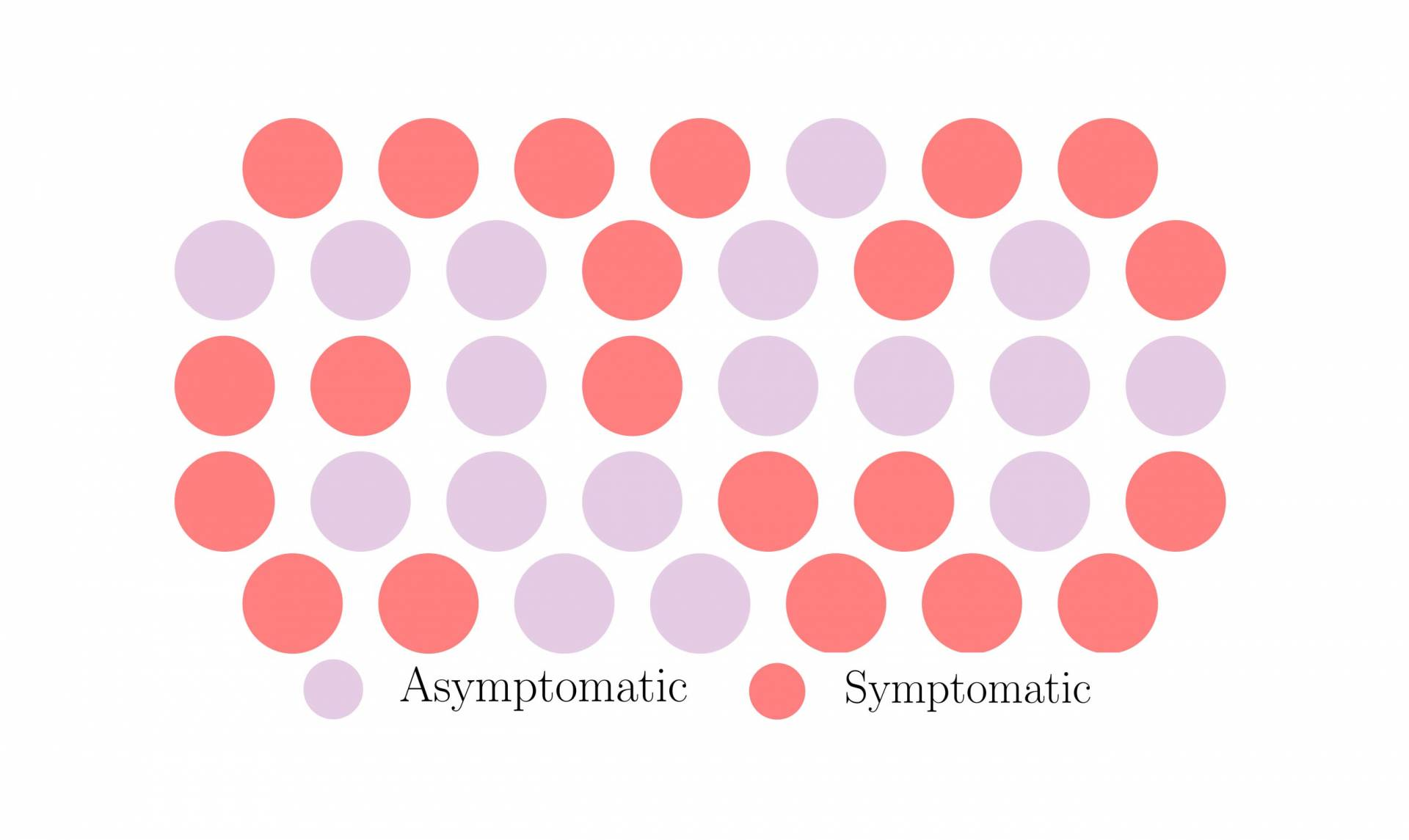dots that represent covid (symptomatic v asymptomatic) and its transmission