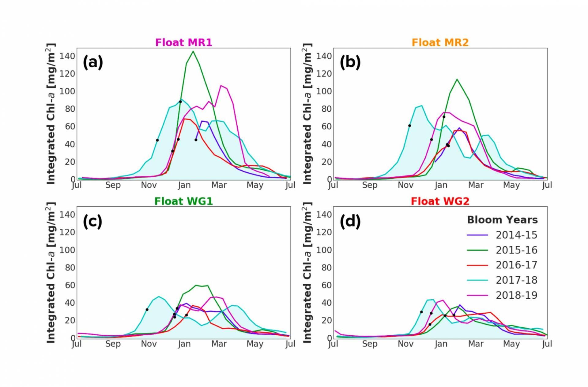 line graphs describing phytoplankton blooms