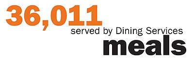 36,011 meals served by Dining Services