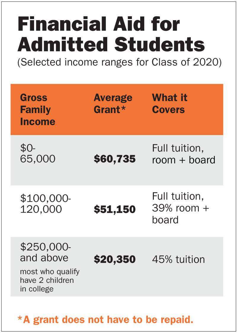 "Princeton Budget Report admitted students chart: ""Financial Aid for Admitted Students (Selected income ranges for Class of 2020): Gross Family Income = $0-65,000 Average Grant* = $60,735 What it covers: Full tuition, room and board; Gross Family Income = $100,000-120,000 = $51,150 What if covers: Full tuition, 39% room + board; Gross Family Income = $250,000 and above = $20,350 What if covers: 45% tuition; *Grant does not have to be repaid."""