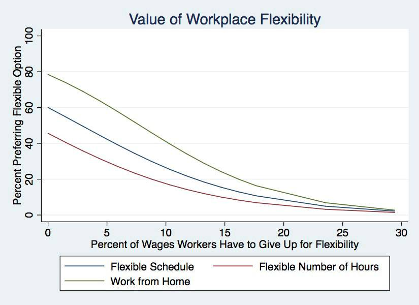 Chart that illustrates what percentage of wages American workers would give up to have a flexible schedule