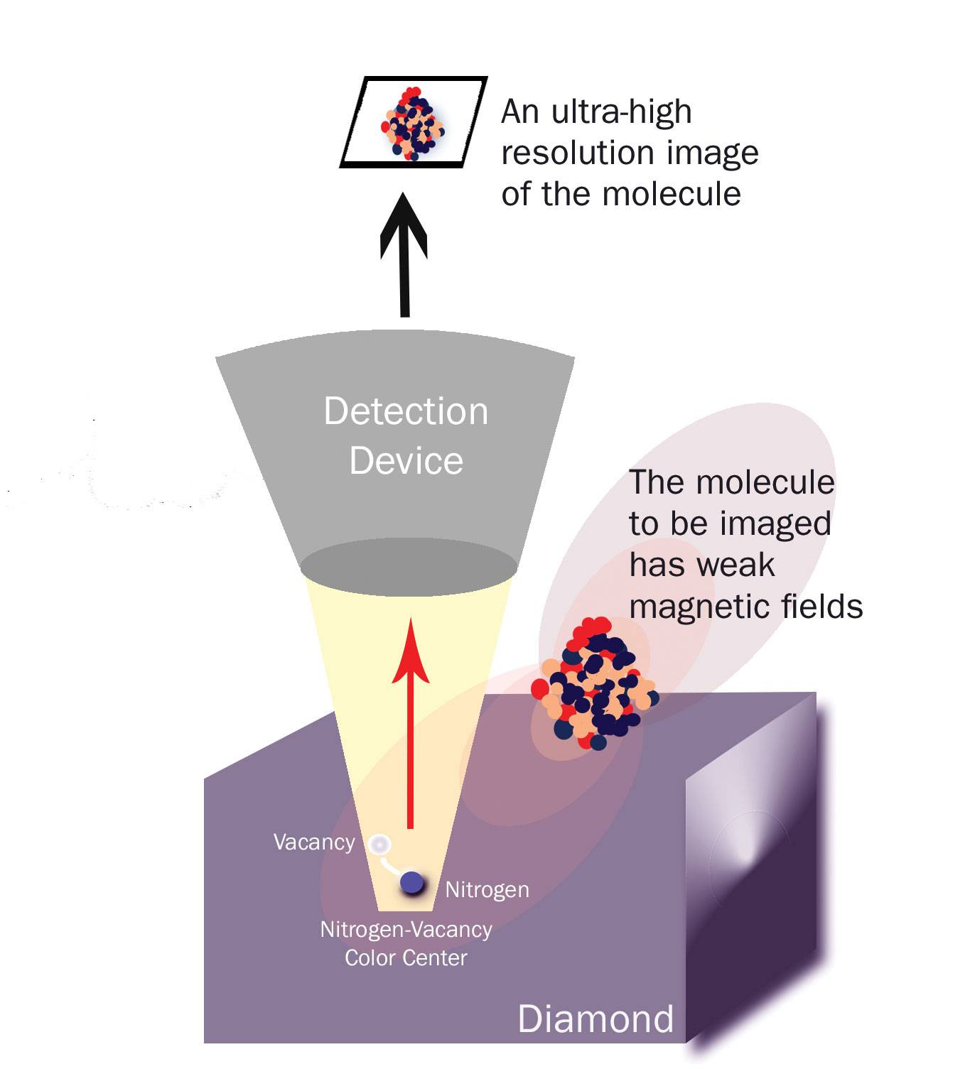 Diamond imaging infographic