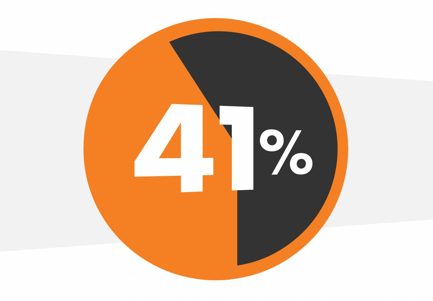 pie chart in orange and black labeled 41%
