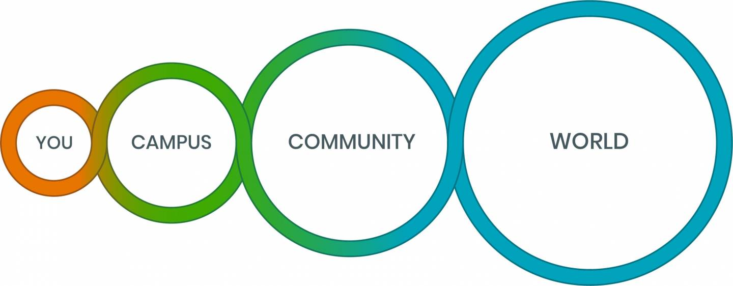 "Four circles increasing in size from left to right with the words ""you,"" ""campus,"" ""community,"" and ""world"" inside them"
