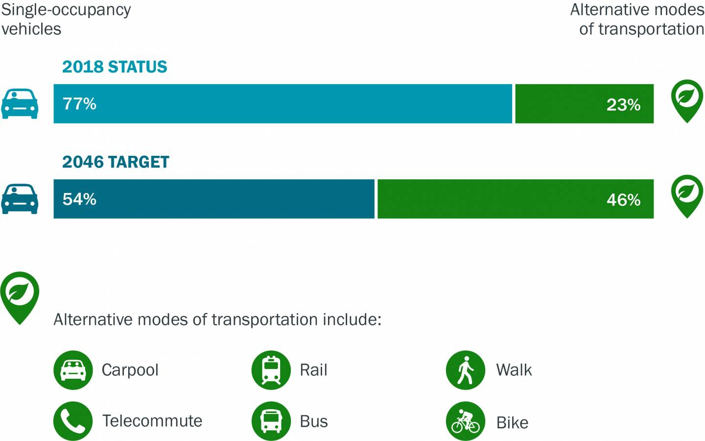 Graphic depicting sustainability efforts through transportation: A bar graph shows that in 2018 77% transportation is single occupancy vehicles and 23% alternative modes of transportation. Another bar graph shows a target of 54% single occupancy vehicles and 46% alternative modes of transporation in 2046.
