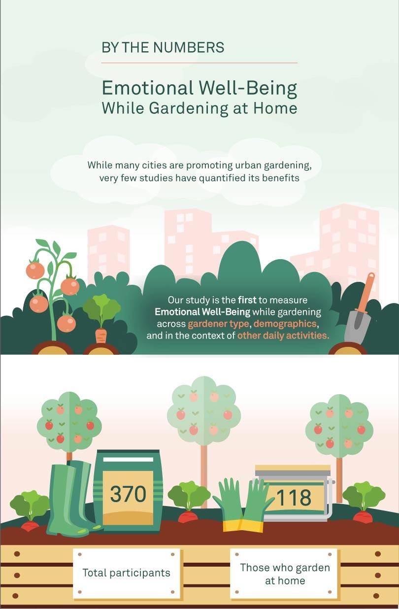 By the numbers/Emotional Well-Being/While Gardening at home/While many cities are promoting urban gardening, very few studies have quantified its benefits/Our study is the first to measure Emotional Well-Being while gardening across gardener type, demographics, and in the context of other daily activities.