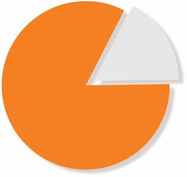 pie chart with 83% in orange, 17% in black
