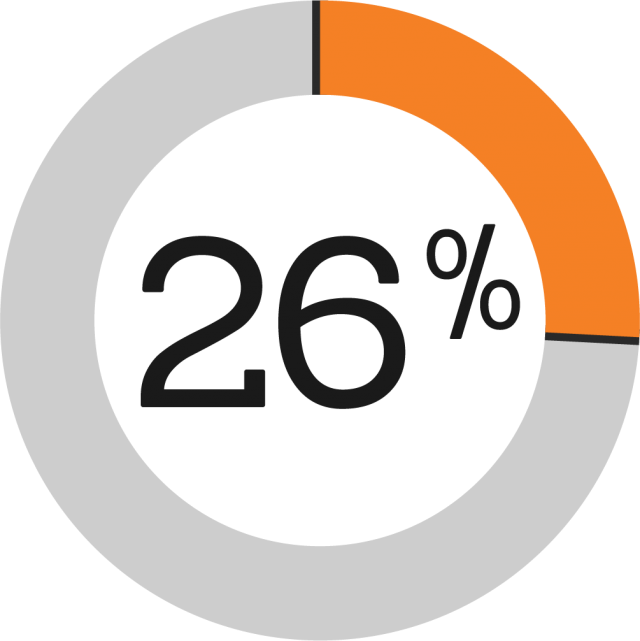 A pie chart displaying 26%