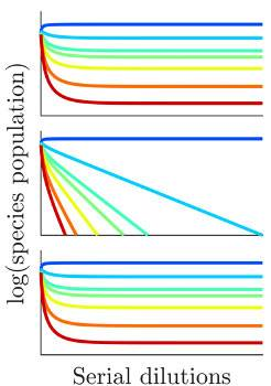 3 graphs showing the relative populations density of bacteria and food