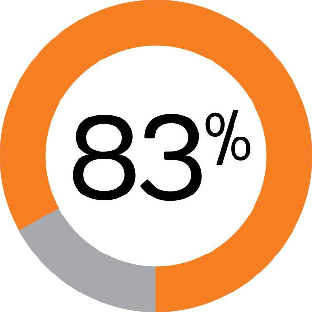 83% with pie chart