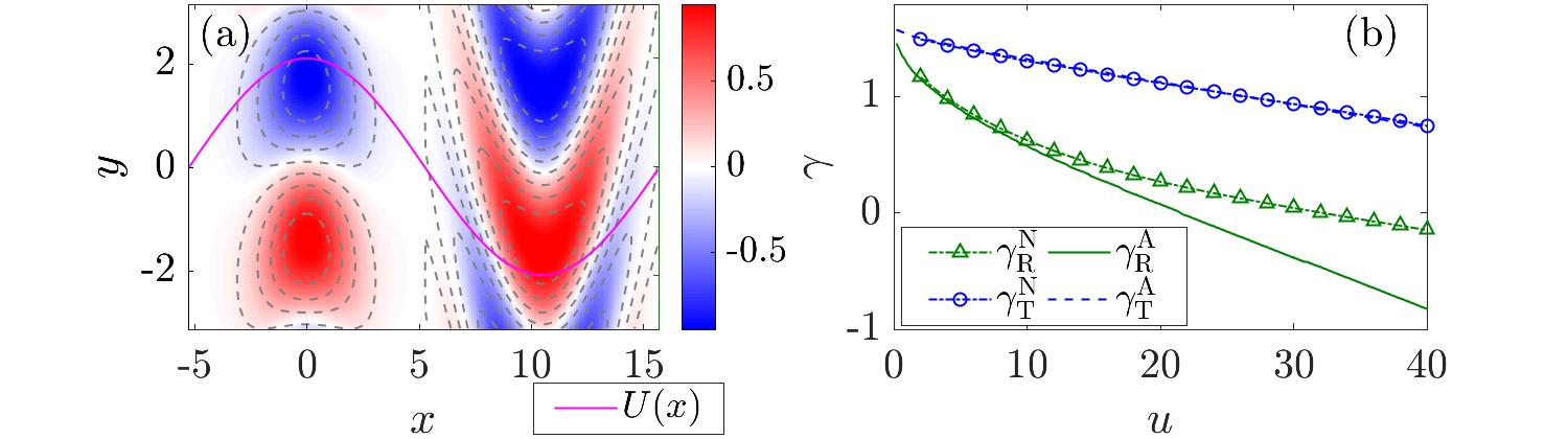 """(a) The tertiary-mode structures in a ZF with velocity $U(x)$: numerical eigenmodes (color) versus analytic solutions (dashed contours). Here, $x$ is radial coordinate and $y$ is poloidal coordinate. The mode structures are different near the minimum and the maximum of $U$. (b) The corresponding growth rates.  The superscript """"N"""" stands for numerical eigenvalues, and """"A"""" stands for analytic results. The subscript """"R"""" refers to mode localized near the minimum of $U$ (""""runaway"""" mode), and """"T"""" refers to mode localized near the maximum of $U$ (""""trapped"""" mode). The terminology is explained in Ref. 1."""
