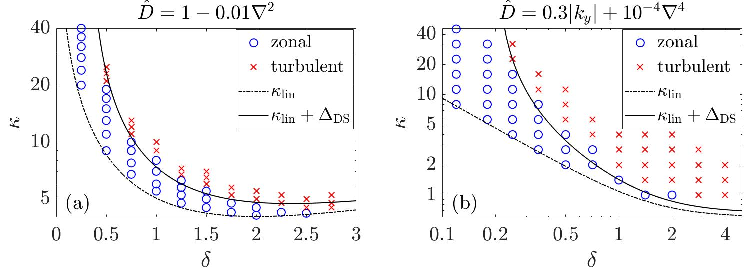Dimits shift within the modified Terry--Horton model: numerical results (blue circles for ZF-dominated states, red crosses for turbulent states) versus our analytic predictions (black curves). Here, $\kappa$ is proportional to the density gradient, which is assumed constant; also, $\delta$ is the phase shift between the fluctuations of the density and electrostatic potential. The Dimits shift $\Delta_{\rm DS}$ is the distance between the thresholds of the primary and tertiary instabilities (dashed and solid curves, respectively). The two figures correspond to two different models of $\hat{D}$ that describes DW damping. See Ref. 1 for details. Simulation details can also be found in Ref. 6, where similar numerical results are compared with a different theory.