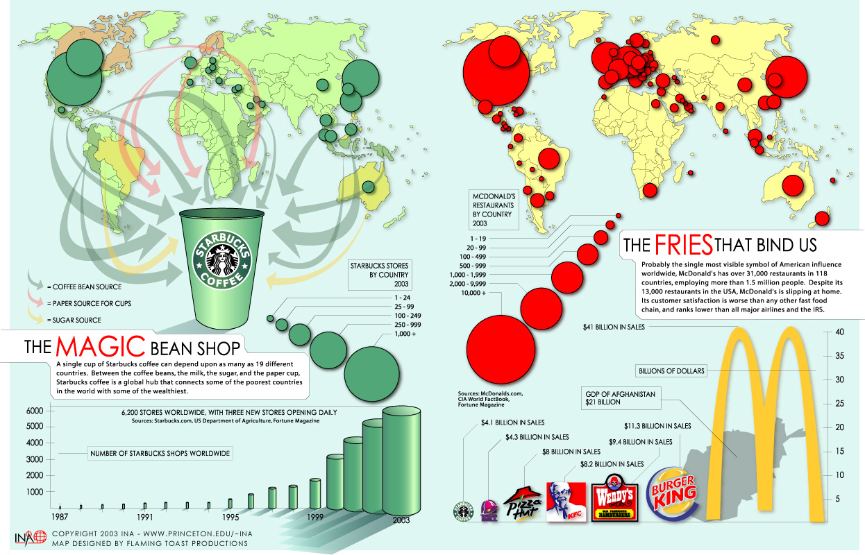 Fast Food And Cultural Imperialism