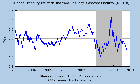Tips And Inflation Expectations The